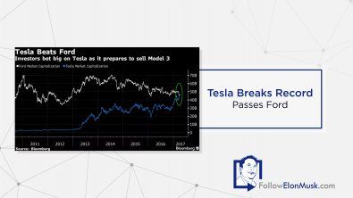 tesla-breaks-record-passes-ford